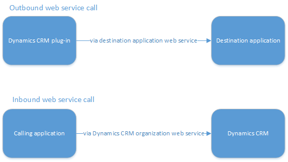 Using RabbitMQ as a message broker in Dynamics CRM data