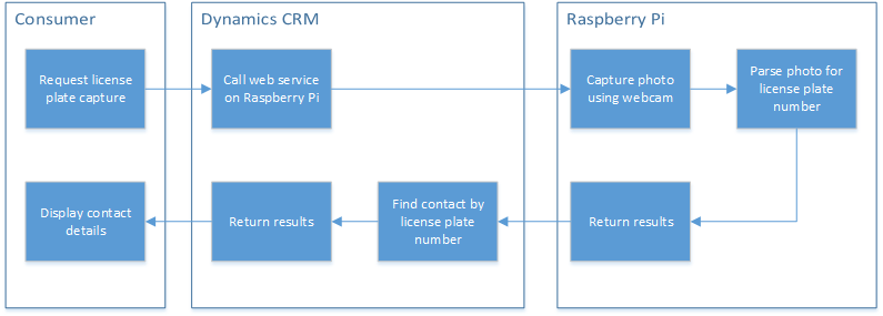 CRM custom assembly flow