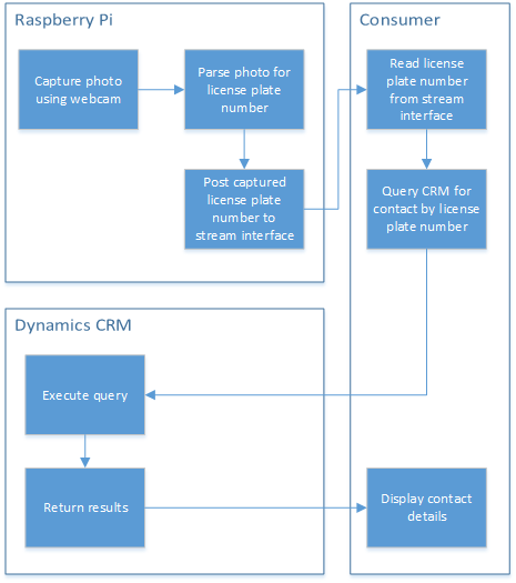 Dynamics CRM and the Internet of Things - part 5